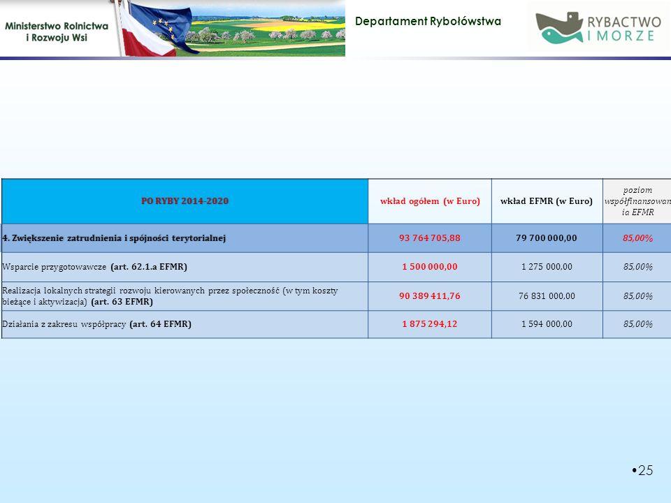 Departament Rybołówstwa 25 PO RYBY 2014-2020PO RYBY 2014-2020wkład ogółem (w Euro)wkład EFMR (w Euro) poziom współfinansowan ia EFMR 4.