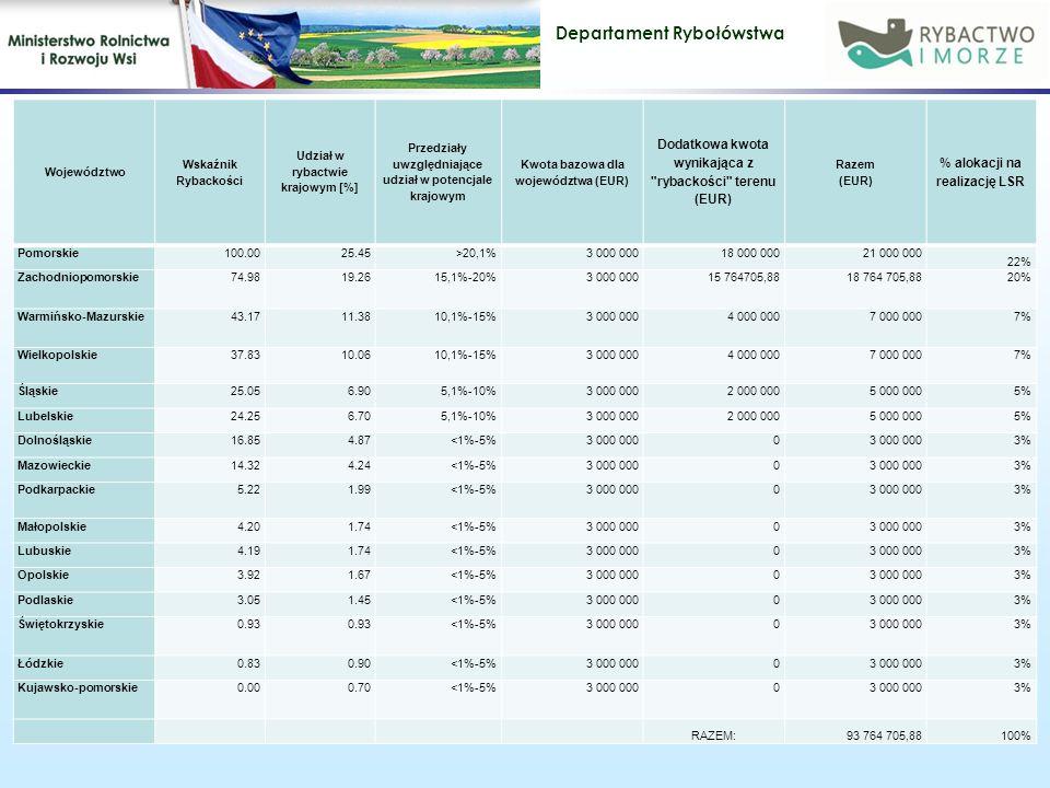Departament Rybołówstwa 26 Województwo Wskaźnik Rybackości Udział w rybactwie krajowym [%] Przedziały uwzględniające udział w potencjale krajowym Kwota bazowa dla województwa (EUR) Dodatkowa kwota wynikająca z rybackości terenu (EUR) Razem (EUR) % alokacji na realizację LSR Pomorskie100.0025.45>20,1%3 000 00018 000 00021 000 000 22% Zachodniopomorskie74.9819.2615,1%-20%3 000 00015 764705,8818 764 705,8820% Warmińsko-Mazurskie43.1711.3810,1%-15%3 000 0004 000 0007 000 0007% Wielkopolskie37.8310.0610,1%-15%3 000 0004 000 0007 000 0007% Śląskie25.056.905,1%-10%3 000 0002 000 0005 000 0005% Lubelskie24.256.705,1%-10%3 000 0002 000 0005 000 0005% Dolnośląskie16.854.87<1%-5%3 000 0000 3% Mazowieckie14.324.24<1%-5%3 000 0000 3% Podkarpackie5.221.99<1%-5%3 000 0000 3% Małopolskie4.201.74<1%-5%3 000 0000 3% Lubuskie4.191.74<1%-5%3 000 0000 3% Opolskie3.921.67<1%-5%3 000 0000 3% Podlaskie3.051.45<1%-5%3 000 0000 3% Świętokrzyskie0.93 <1%-5%3 000 0000 3% Łódzkie0.830.90<1%-5%3 000 0000 3% Kujawsko-pomorskie0.000.70<1%-5%3 000 0000 3% RAZEM:93 764 705,88100%