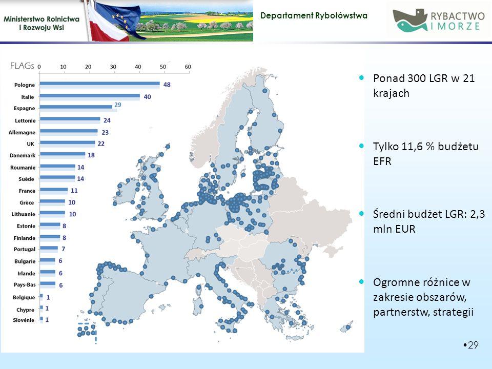 Departament Rybołówstwa 29 Ponad 300 LGR w 21 krajach Tylko 11,6 % budżetu EFR Średni budżet LGR: 2,3 mln EUR Ogromne różnice w zakresie obszarów, partnerstw, strategii