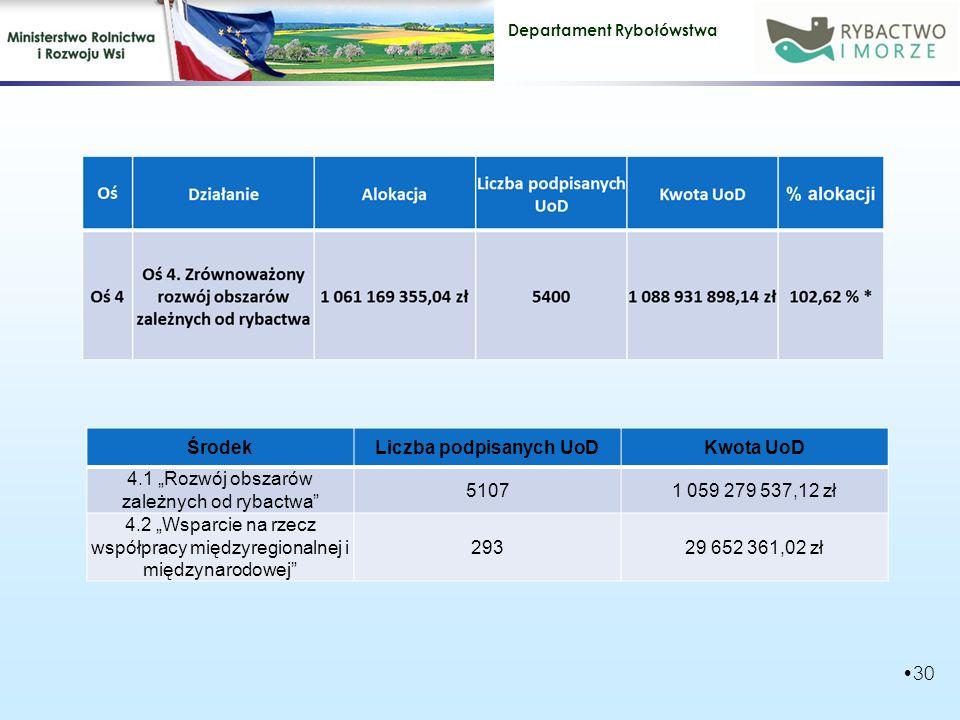 """Departament Rybołówstwa 30 ŚrodekLiczba podpisanych UoDKwota UoD 4.1 """"Rozwój obszarów zależnych od rybactwa 5107 1 059 279 537,12 zł 4.2 """"Wsparcie na rzecz współpracy międzyregionalnej i międzynarodowej 293 29 652 361,02 zł"""