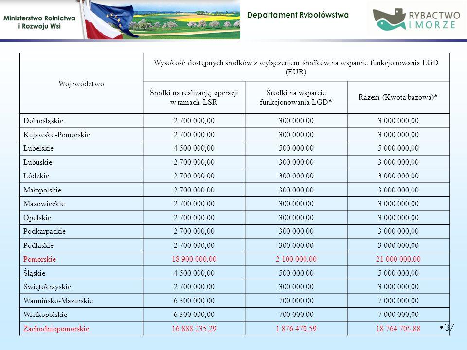 Departament Rybołówstwa 37 Województwo Wysokość dostępnych środków z wyłączeniem środków na wsparcie funkcjonowania LGD (EUR) Środki na realizację operacji w ramach LSR Środki na wsparcie funkcjonowania LGD* Razem (Kwota bazowa)* Dolnośląskie2 700 000,00300 000,003 000 000,00 Kujawsko-Pomorskie2 700 000,00300 000,003 000 000,00 Lubelskie4 500 000,00500 000,005 000 000,00 Lubuskie2 700 000,00300 000,003 000 000,00 Łódzkie2 700 000,00300 000,003 000 000,00 Małopolskie2 700 000,00300 000,003 000 000,00 Mazowieckie2 700 000,00300 000,003 000 000,00 Opolskie2 700 000,00300 000,003 000 000,00 Podkarpackie2 700 000,00300 000,003 000 000,00 Podlaskie2 700 000,00300 000,003 000 000,00 Pomorskie18 900 000,002 100 000,0021 000 000,00 Śląskie4 500 000,00500 000,005 000 000,00 Świętokrzyskie2 700 000,00300 000,003 000 000,00 Warmińsko-Mazurskie6 300 000,00700 000,007 000 000,00 Wielkopolskie6 300 000,00700 000,007 000 000,00 Zachodniopomorskie16 888 235,291 876 470,5918 764 705,88