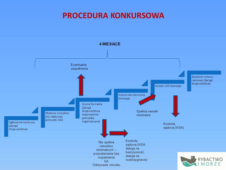 Ogłoszenie konkursu (Zarząd Województwa) Złożenie wniosków (do właściwej jednostki SW) Ocena formalna (Zarząd Województwa, odpowiednia jednostka organizacyjna) Ocena merytoryczna (Komisja) Wybór LSR (Komisja) Zawarcie umowy ramowej (Zarząd Województwa) Nie spełnia warunków minimalnych – pozostawienie bez rozpatrzenia lub Odrzucenie wniosku Kontrola sądowa (WSA, skarga na bezczynność, skarga na rozstrzygniecie) Kontrola sądowa (WSA) Spełnia warunki minimalne Ewentualne uzupełnienia 4 MIESIĄCE PROCEDURA KONKURSOWA