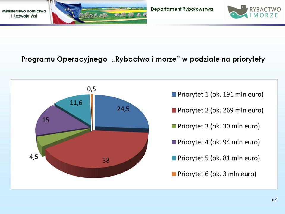 """Departament Rybołówstwa Programu Operacyjnego """"Rybactwo i morze w podziale na priorytety 6"""