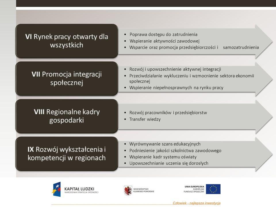 Poprawa dostępu do zatrudnienia Wspieranie aktywności zawodowej Wsparcie oraz promocja przedsiębiorczości i samozatrudnienia VI Rynek pracy otwarty dla wszystkich Rozwój i upowszechnienie aktywnej integracji Przeciwdziałanie wykluczeniu i wzmocnienie sektora ekonomii społecznej Wspieranie niepełnosprawnych na rynku pracy VII Promocja integracji społecznej Rozwój pracowników i przedsiębiorstw Transfer wiedzy VIII Regionalne kadry gospodarki Wyrównywanie szans edukacyjnych Podniesienie jakości szkolnictwa zawodowego Wspieranie kadr systemu oświaty Upowszechnianie uczenia się dorosłych IX Rozwój wykształcenia i kompetencji w regionach