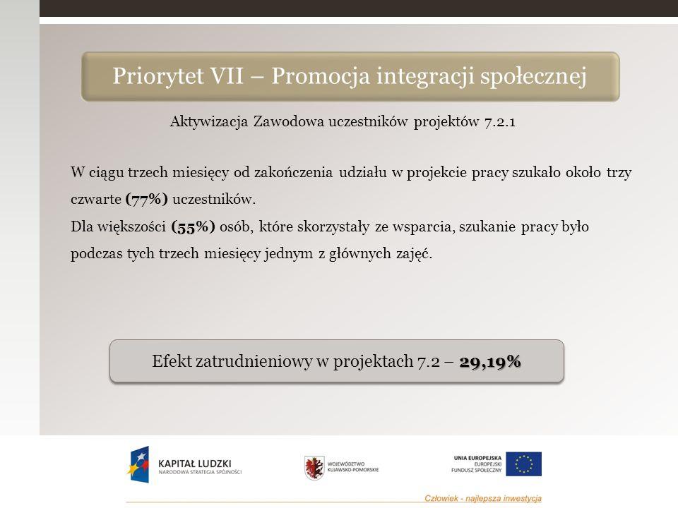 Aktywizacja Zawodowa uczestników projektów 7.2.1 W ciągu trzech miesięcy od zakończenia udziału w projekcie pracy szukało około trzy czwarte (77%) uczestników.