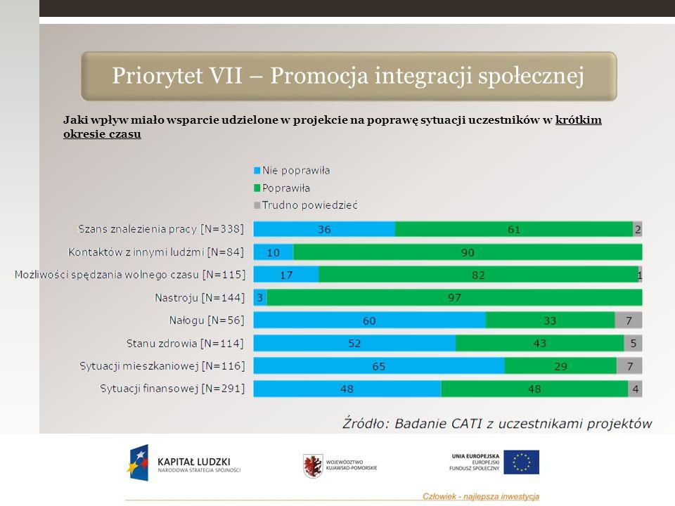 Jaki wpływ miało wsparcie udzielone w projekcie na poprawę sytuacji uczestników w krótkim okresie czasu Priorytet VII – Promocja integracji społecznej
