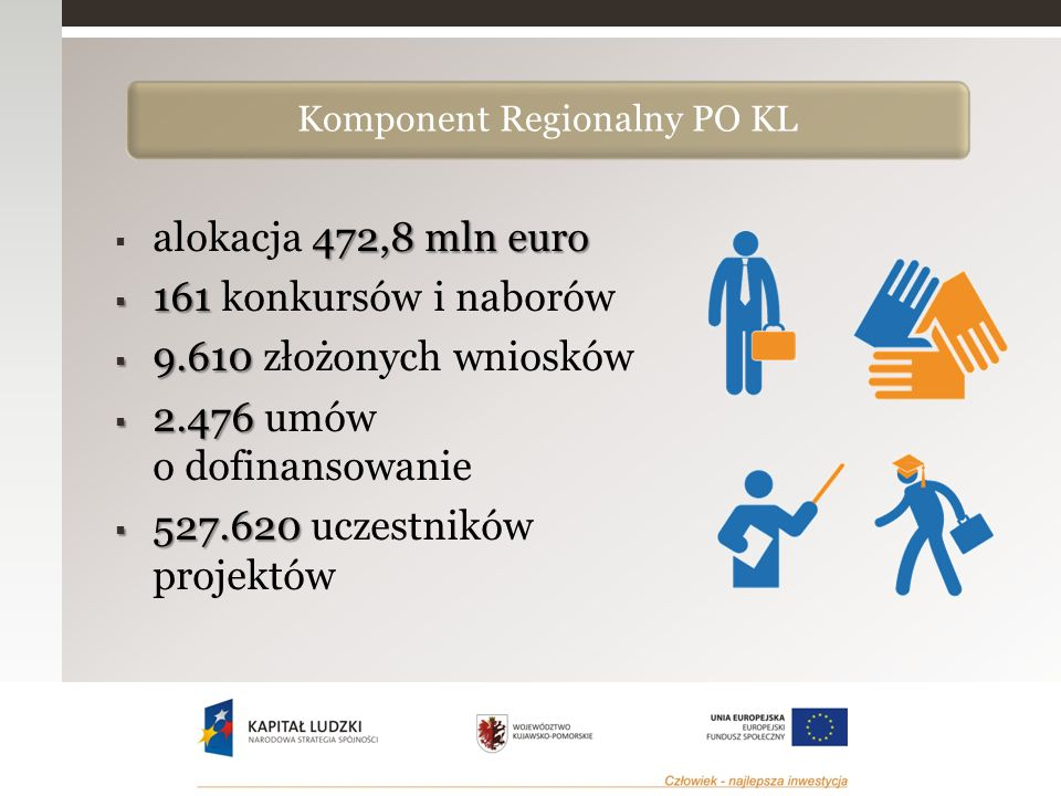 Rynek pracyIntegracjaAdaptacyjnośćEdukacja Dolnośląskie2,9%4,2%4,3%3,7% Kujawsko-Pomorskie4,1%4,5%2,9%4,0% Lubelskie3,9%4,8%5,2%4,4% Lubuskie3,0%3,1%3,5%3,6% Łódzkie4,3%4,6%4,2%2,9% Małopolskie3,6%4,1%3,8%3,0% Mazowieckie2,9%4,5%4,0%3,4% Opolskie3,8%4,3%5,2%4,6% Podkarpackie5,9%3,8%4,2% Podlaskie5,1%6,2%4,9%3,7% Pomorskie3,8%4,0%3,2%3,8% Śląskie2,9%4,1%3,6%3,4% Świętokrzyskie5,5%4,7%3,7%4,0% Warmińsko-mazurskie7,4%4,8%4,5%6,7% Wielkopolskie3,1%3,9%3,5%4,5% Zachodniopomorskie4,5%4,9%5,4%5,6% Skuteczność.