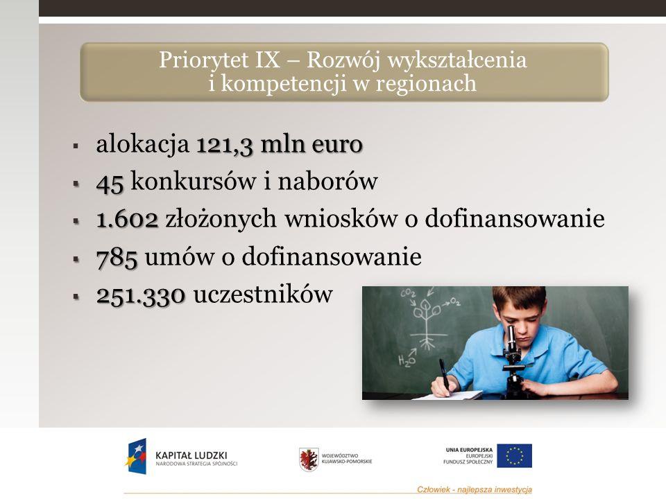 121,3 mln euro  alokacja 121,3 mln euro  45  45 konkursów i naborów  1.602  1.602 złożonych wniosków o dofinansowanie  785  785 umów o dofinansowanie  251.330  251.330 uczestników Priorytet IX – Rozwój wykształcenia i kompetencji w regionach