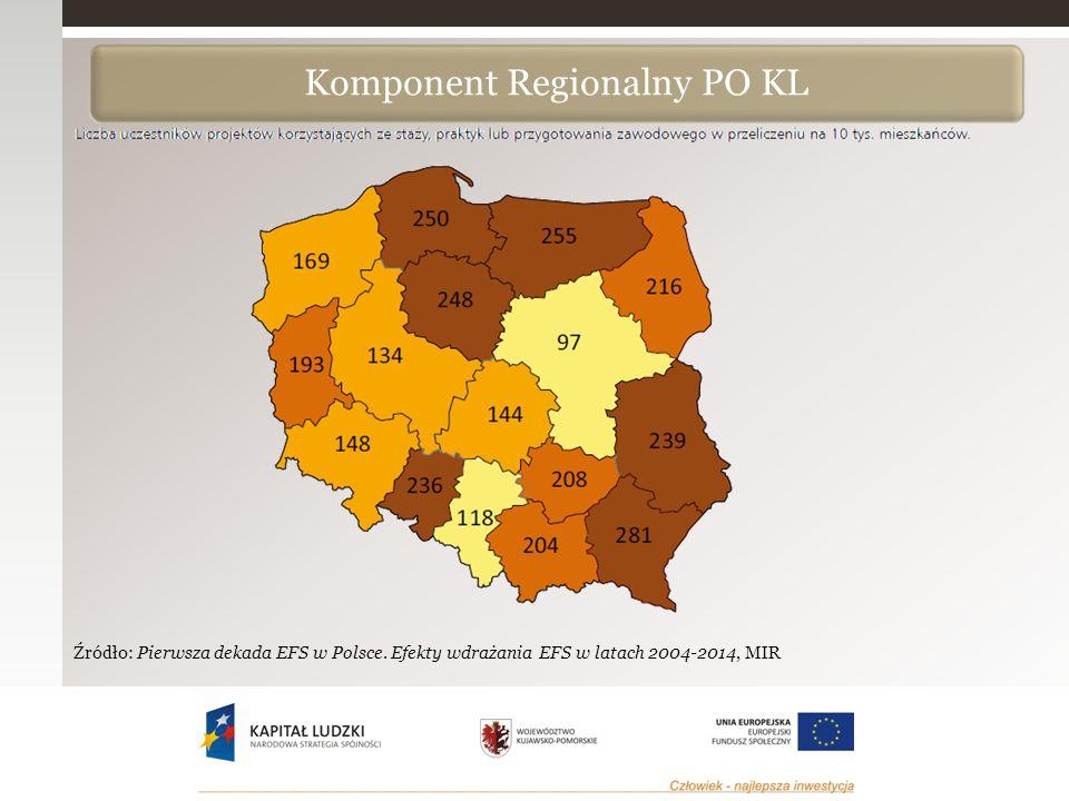 Komponent Regionalny PO KL Źródło: Pierwsza dekada EFS w Polsce.