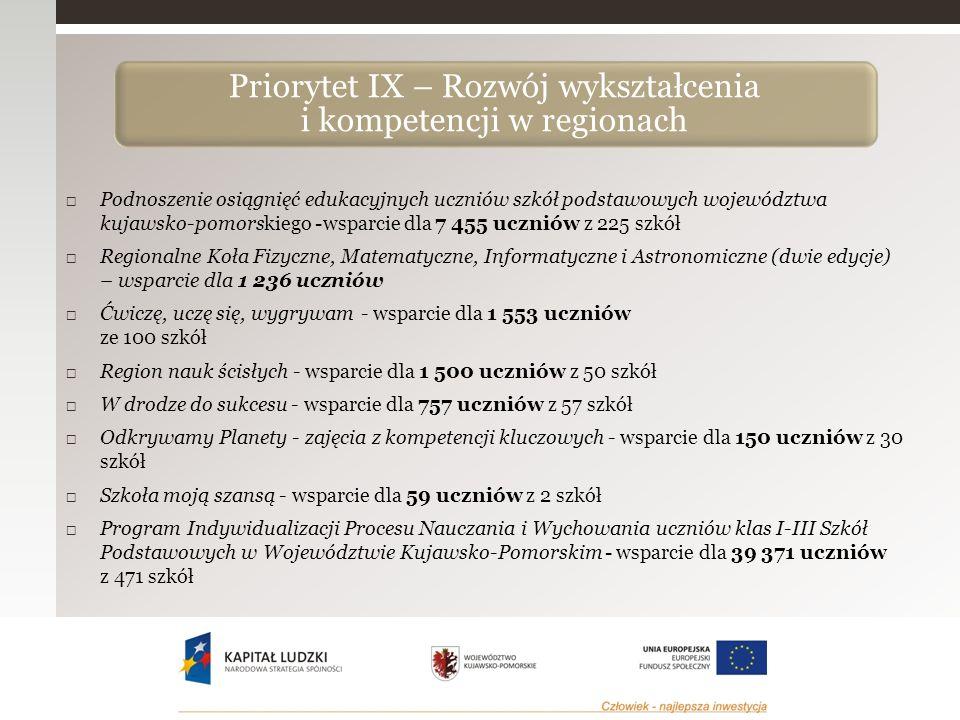  Podnoszenie osiągnięć edukacyjnych uczniów szkół podstawowych województwa kujawsko-pomorskiego -wsparcie dla 7 455 uczniów z 225 szkół  Regionalne Koła Fizyczne, Matematyczne, Informatyczne i Astronomiczne (dwie edycje) – wsparcie dla 1 236 uczniów  Ćwiczę, uczę się, wygrywam - wsparcie dla 1 553 uczniów ze 100 szkół  Region nauk ścisłych - wsparcie dla 1 500 uczniów z 50 szkół  W drodze do sukcesu - wsparcie dla 757 uczniów z 57 szkół  Odkrywamy Planety - zajęcia z kompetencji kluczowych - wsparcie dla 150 uczniów z 30 szkół  Szkoła moją szansą - wsparcie dla 59 uczniów z 2 szkół  Program Indywidualizacji Procesu Nauczania i Wychowania uczniów klas I-III Szkół Podstawowych w Województwie Kujawsko-Pomorskim - wsparcie dla 39 371 uczniów z 471 szkół Priorytet IX – Rozwój wykształcenia i kompetencji w regionach