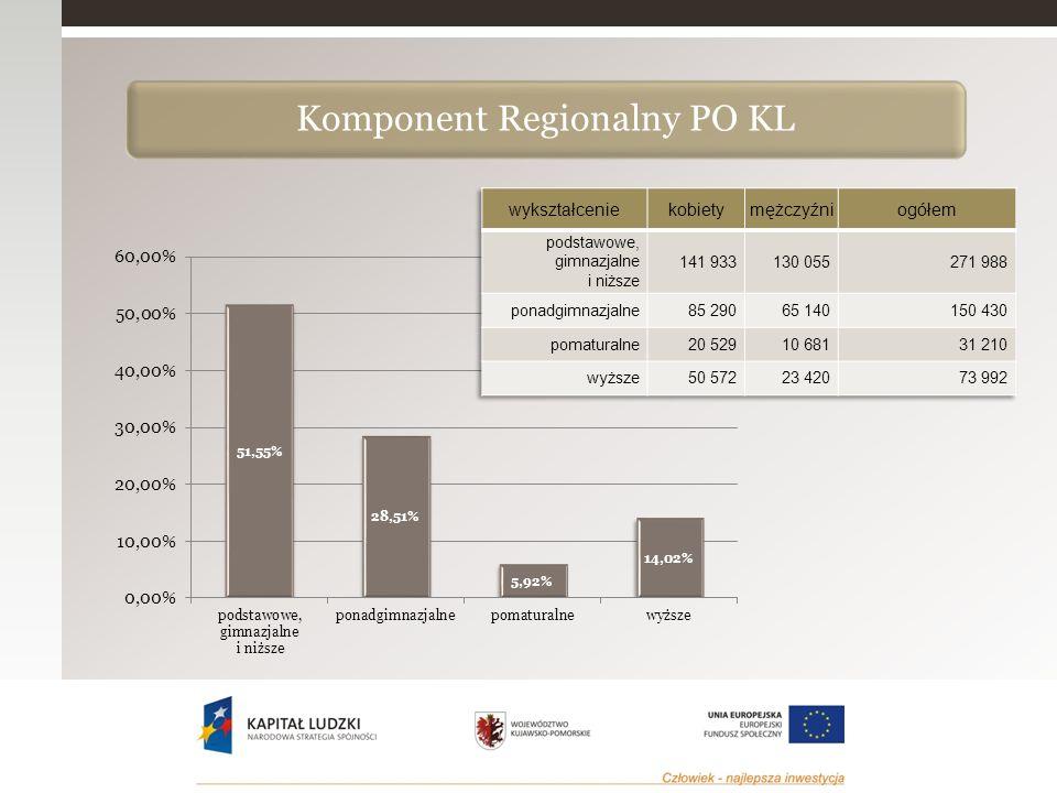 stan na 30.06.2015 r. Komponent Regionalny PO KL