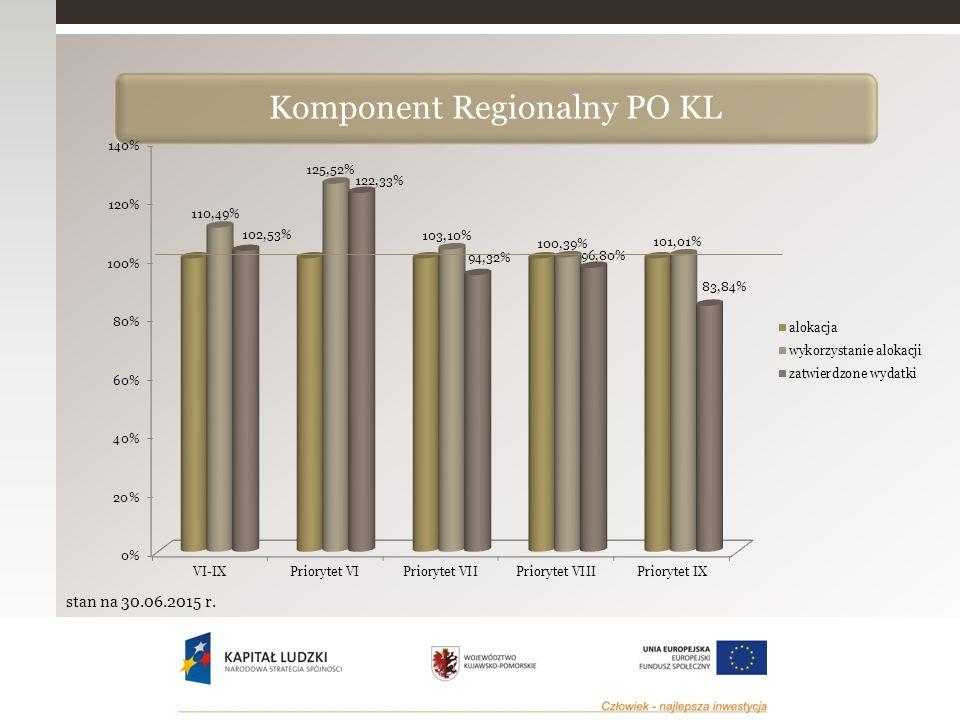  Liczba ośrodków wychowania przedszkolnego, które uzyskały wsparcie w ramach Priorytetu – 437, wskaźnik osiągnięty w 77,62% Szacuje się na podstawie wniosków o dofinansowanie, iż wsparciem w ramach projektów systemowych dotyczących modernizacji oddziałów przedszkolnych funkcjonujących przy szkołach podstawowych zostanie objętych 107 ośrodków z I naboru oraz 83 ośrodki z II naboru  Liczba dzieci w wieku 3-5 lat, które uczestniczyły w różnych formach edukacji przedszkolnej na obszarach wiejskich – 14 946  Liczba osób dorosłych w wieku 25-64 lata, które uczestniczyły w kształceniu ustawicznym w ramach Priorytetu – 3 297, wskaźnik osiągnięty w 42,48%  Liczba oddolnych inicjatyw społecznych podejmowanych w ramach Priorytetu – 246, wskaźnik osiągnięty w 109,33 Priorytet IX – Rozwój wykształcenia i kompetencji w regionach stan na 30.06.2015 r.