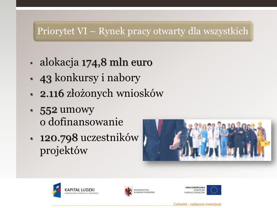 174,8 mln euro  alokacja 174,8 mln euro  43  43 konkursy i nabory  2.116  2.116 złożonych wniosków  552  552 umowy o dofinansowanie  120.798  120.798 uczestników projektów Priorytet VI – Rynek pracy otwarty dla wszystkich