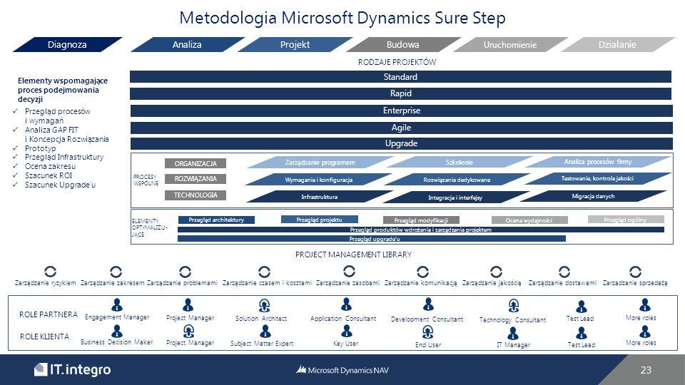 23 Metodologia Microsoft Dynamics Sure Step Analiza ProjektBudowa Uruchomienie DziałanieDiagnoza Elementy wspomagające proces podejmowania decyzji RODZAJE PROJEKTÓW Przegląd procesów i wymagań Analiza GAP FIT i Koncepcja Rozwiązania Prototyp Przegląd Infrastruktury Ocena zakresu Szacunek ROI Szacunek Upgrade'u Standard Rapid Enterprise Agile Upgrade ROLE PARTNERA ROLE KLIENTA Engagement Manager Business Decision Maker More roles Project Manager Solution Architect Subject Matter Expert Application Consultant Key User End UserIT Manager Test Lead Technology Consultant Development Consultant PROJECT MANAGEMENT LIBRARY Zarządzanie ryzykiem Zarządzanie zakresem Zarządzanie problemami Zarządzanie czasem i kosztami Zarządzanie zasobami Zarządzanie komunikacją Zarządzanie jakością Zarządzanie dostawamiZarzadzanie sprzedażą PROCESY WSPÓLNE Analiza procesów firmy Szkolenie Zarządzanie programem Testowanie, kontrola jakości Rozwiązania dedykowane Wymagania i konfiguracja Infrastruktura Integracja i interfejsy Migracja danych ORGANIZACJA ELEMENTY OPTYMALIZU- JĄCE Przegląd architektury Przegląd projektu Przegląd modyfikacjiOcena wydajności Przegląd ogólny Przegląd produktów wdrożenia i zarządzania projektem Przegląd upgrade'u ROZWIĄZANIA TECHNOLOGIA
