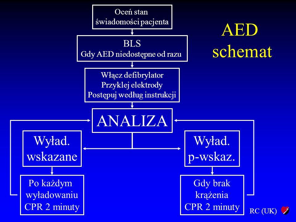 RC (UK) Oceń stan świadomości pacjenta BLS Gdy AED niedostępne od razu Włącz defibrylator Przyklej elektrody Postępuj według instrukcji ANALIZA Wyład.