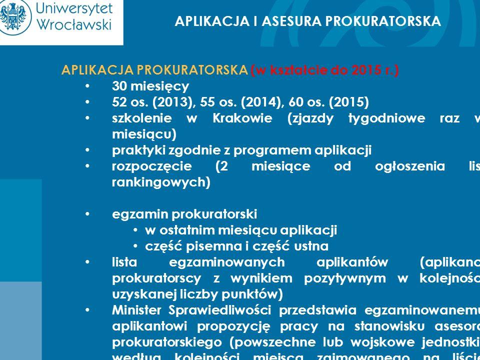 APLIKACJA I ASESURA PROKURATORSKA APLIKACJA PROKURATORSKA (w kształcie do 2015 r.) 30 miesięcy 52 os. (2013), 55 os. (2014), 60 os. (2015) szkolenie w