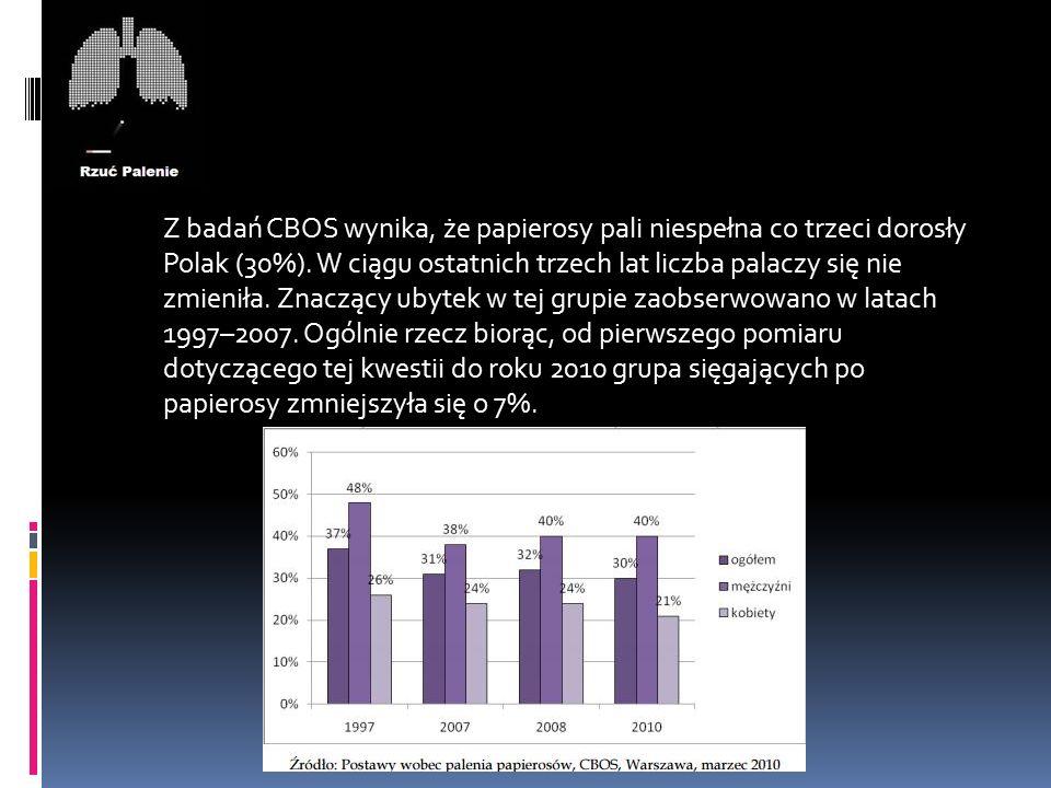 Z badań CBOS wynika, że papierosy pali niespełna co trzeci dorosły Polak (30%). W ciągu ostatnich trzech lat liczba palaczy się nie zmieniła. Znaczący