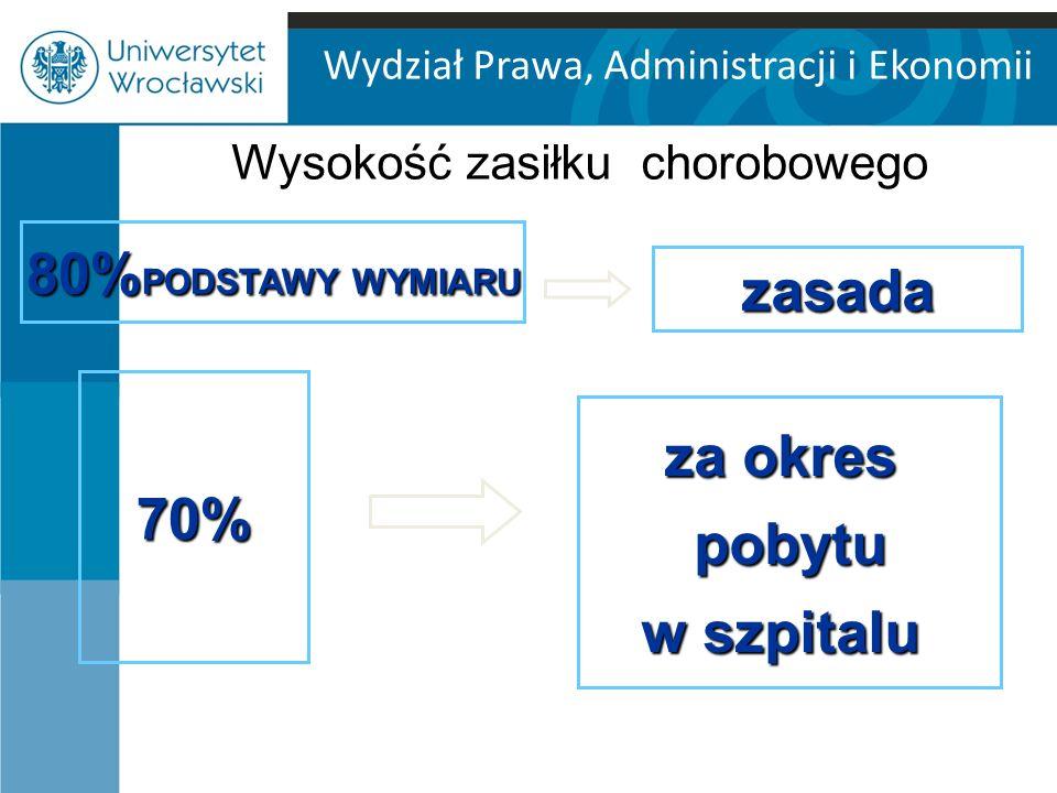 Wydział Prawa, Administracji i Ekonomii Wysokość zasiłku chorobowego 80% PODSTAWY WYMIARU zasada 70% za okres pobytu w szpitalu