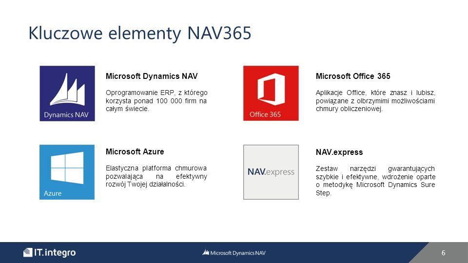 7 Microsoft Dynamics NAV Prosty sposób na zarządzanie Microsoft Dynamics NAV zintegrowany z Office 365: Wykorzystywany w 100 000 firm na całym świecie Bogata podstawowa funkcjonalność systemu ERP Stworzony z myślą o małych i średnich przedsiębiorstwach Certyfikat zgodności z ustawą o rachunkowości Opinia o innowacyjności Integracja z Microsoft Office 365 oraz Microsoft Azure