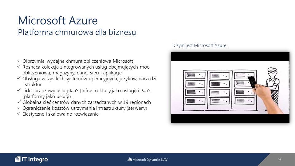 9 Microsoft Azure Platforma chmurowa dla biznesu Czym jest Microsoft Azure: Olbrzymia, wydajna chmura obliczeniowa Microsoft Rosnąca kolekcja zintegrowanych usług obejmujących moc obliczeniową, magazyny, dane, sieci i aplikacje Obsługa wszystkich systemów operacyjnych, języków, narzędzi i struktur Lider branżowy usług IaaS (infrastruktury jako usługi) i PaaS (platformy jako usługi) Globalna sieć centrów danych zarządzanych w 19 regionach Ograniczenie kosztów utrzymania infrastruktury (serwery) Elastyczne i skalowalne rozwiązanie