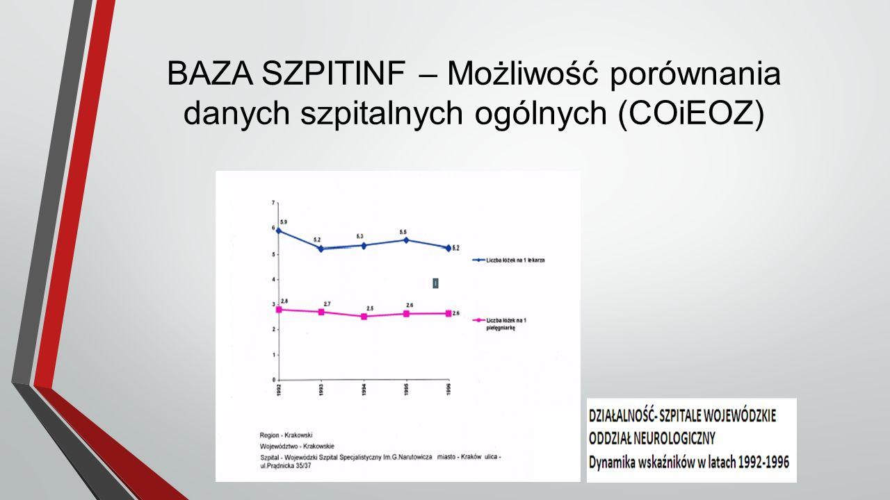BAZA SZPITINF – Możliwość porównania danych szpitalnych ogólnych (COiEOZ)