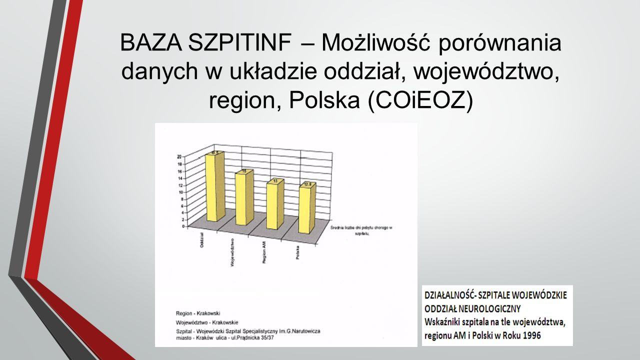 BAZA SZPITINF – Możliwość porównania danych w układzie oddział, województwo, region, Polska (COiEOZ)