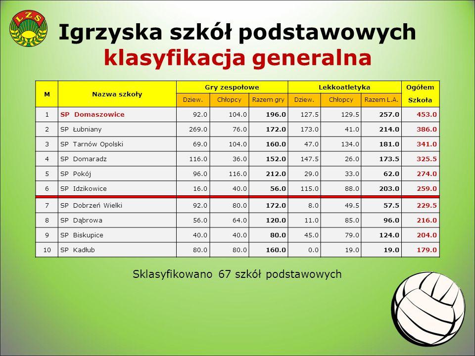 Igrzyska szkół podstawowych klasyfikacja generalna Sklasyfikowano 67 szkół podstawowych MNazwa szkoły Gry zespołoweLekkoatletykaOgółem Dziew.ChłopcyRazem gryDziew.ChłopcyRazem L.A.