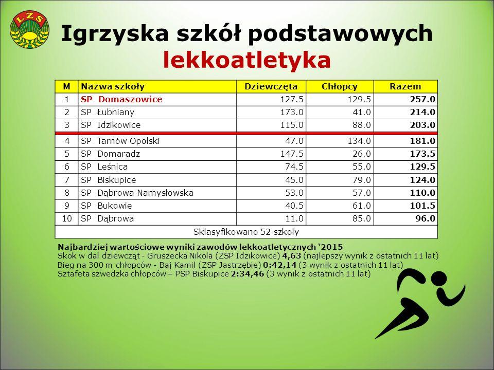 Igrzyska szkół podstawowych lekkoatletyka MNazwa szkołyDziewczętaChłopcyRazem 1SP Domaszowice127.5129.5257.0 2SP Łubniany173.041.0214.0 3SP Idzikowice115.088.0203.0 4SP Tarnów Opolski47.0134.0181.0 5SP Domaradz147.526.0173.5 6SP Leśnica74.555.0129.5 7SP Biskupice45.079.0124.0 8SP Dąbrowa Namysłowska53.057.0110.0 9SP Bukowie40.561.0101.5 10SP Dąbrowa11.085.096.0 Sklasyfikowano 52 szkoły Najbardziej wartościowe wyniki zawodów lekkoatletycznych '2015 Skok w dal dziewcząt - Gruszecka Nikola (ZSP Idzikowice) 4,63 (najlepszy wynik z ostatnich 11 lat) Bieg na 300 m chłopców - Baj Kamil (ZSP Jastrzębie) 0:42,14 (3 wynik z ostatnich 11 lat) Sztafeta szwedzka chłopców – PSP Biskupice 2:34,46 (3 wynik z ostatnich 11 lat)