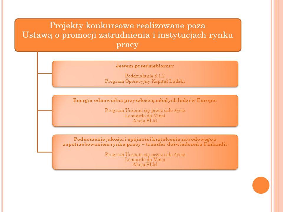 Projekty konkursowe realizowane poza Ustawą o promocji zatrudnienia i instytucjach rynku pracy Jestem przedsiębiorczy Poddziałanie 8.1.2 Program Opera