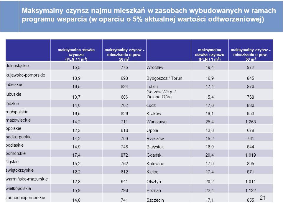maksymalna stawka czynszu (PLN / 1 m 2 ) maksymalny czynsz - mieszkanie o pow. 50 m 2 maksymalna stawka czynszu (PLN / 1 m 2 ) maksymalny czynsz - mie