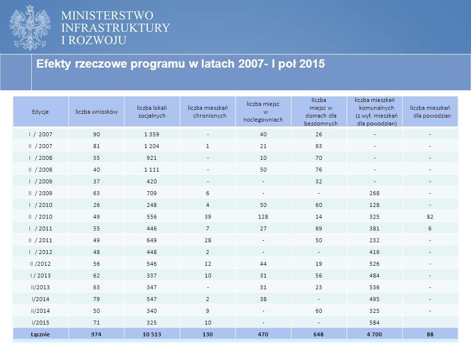 6 BUDOWNICTWO INTERWENCYJNE - EFEKTY RZECZOWE PROGRAMU Efekty rzeczowe programu w latach 2007- I poł 2015