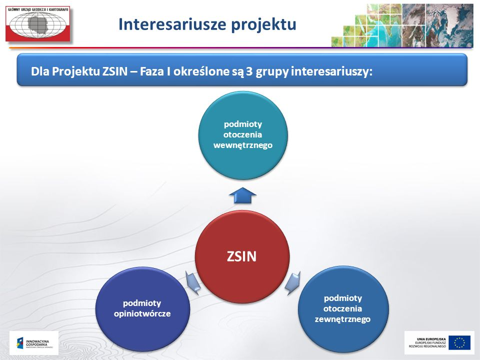 Interesariusze projektu Dla Projektu ZSIN – Faza I określone są 3 grupy interesariuszy: ZSIN podmioty otoczenia wewnętrznego podmioty otoczenia zewnęt