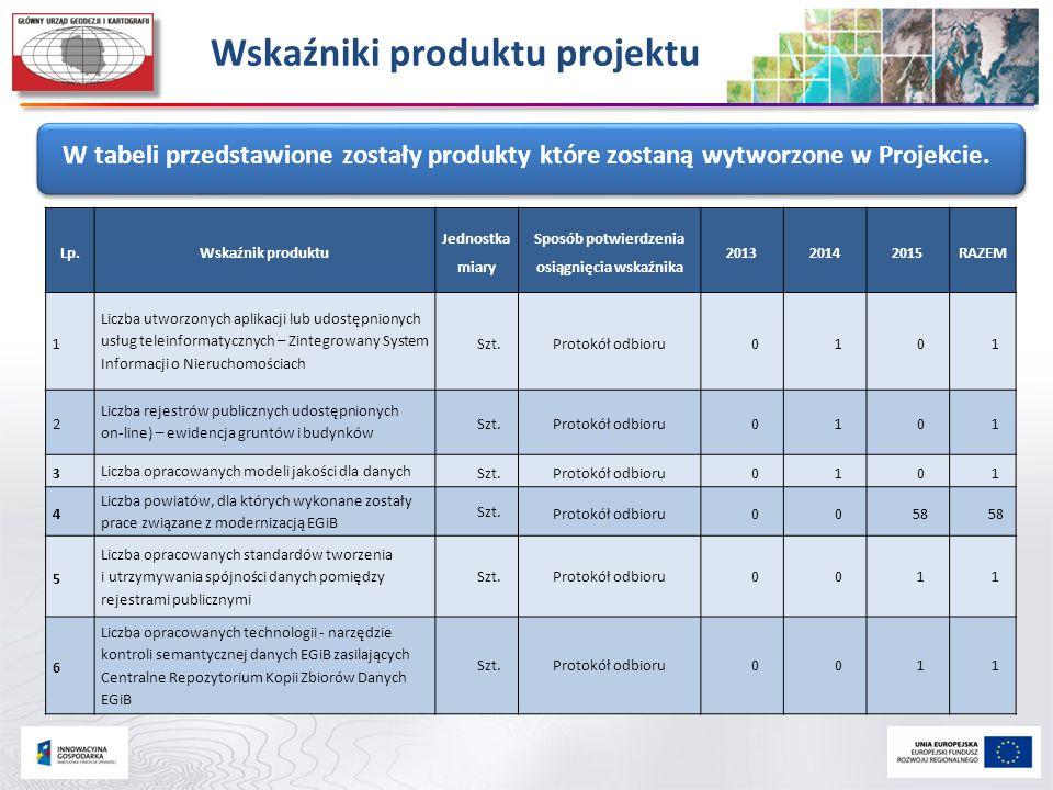 Wskaźniki produktu projektu W tabeli przedstawione zostały produkty które zostaną wytworzone w Projekcie. Lp.Wskaźnik produktu Jednostka miary Sposób