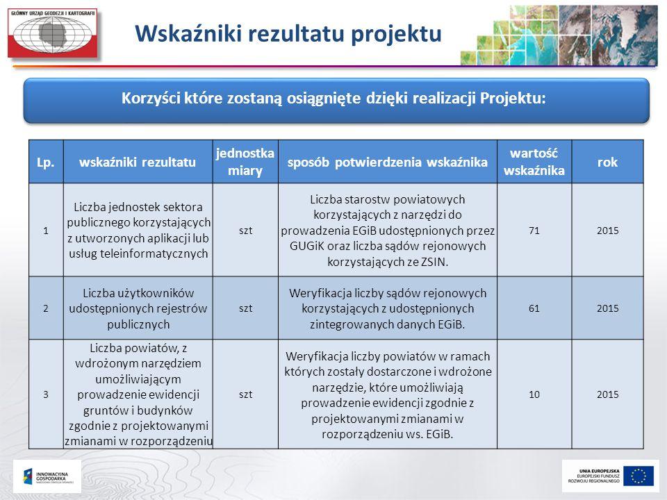 Wskaźniki rezultatu projektu Korzyści które zostaną osiągnięte dzięki realizacji Projektu: Lp.wskaźniki rezultatu jednostka miary sposób potwierdzenia