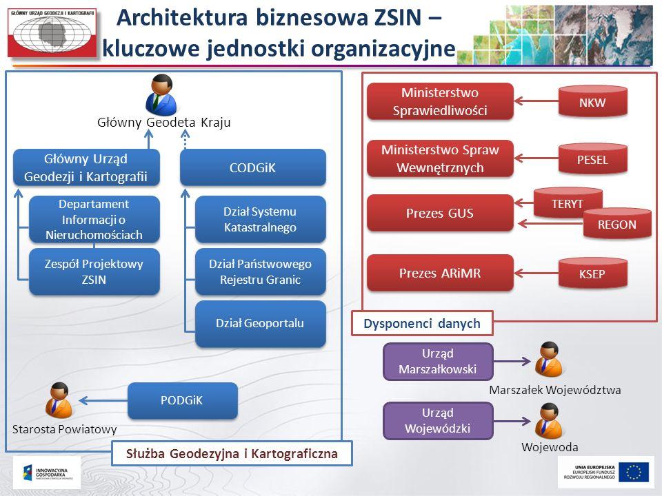 Architektura biznesowa ZSIN – kluczowe jednostki organizacyjne Główny Geodeta Kraju Główny Urząd Geodezji i Kartografii CODGiK Departament Informacji