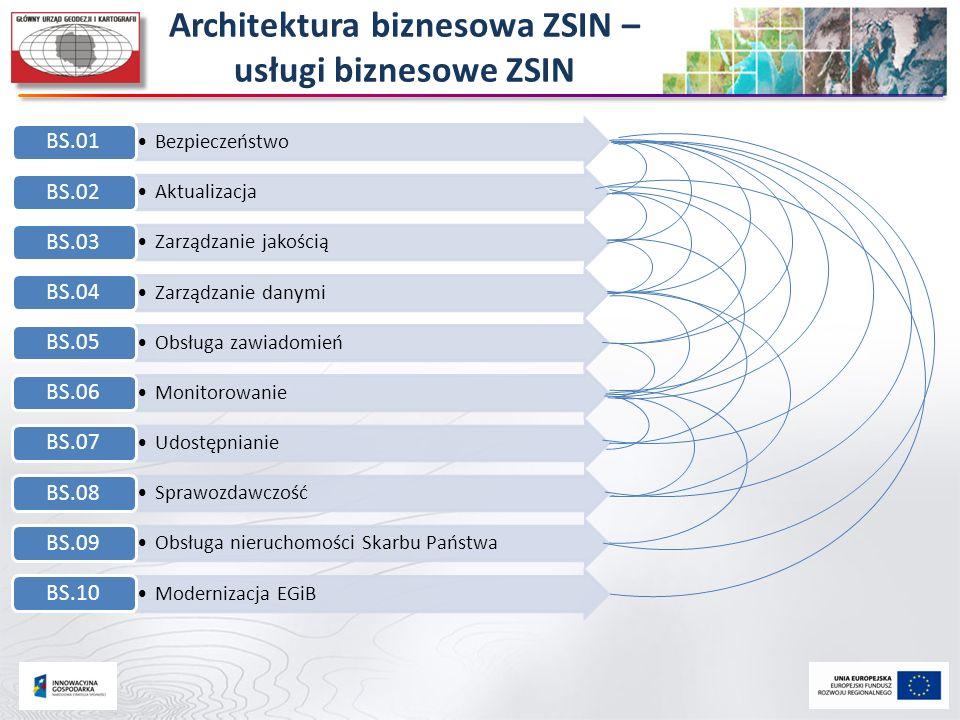 Architektura biznesowa ZSIN – usługi biznesowe ZSIN Bezpieczeństwo BS.01 Aktualizacja BS.02 Zarządzanie jakością BS.03 Zarządzanie danymi BS.04 Obsług