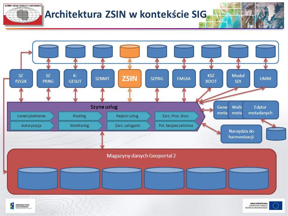 Architektura ZSIN w kontekście SIG Magazyny danych Geoportal 2 Szyna usług EMUiA KSZ BDOT Moduł SDI UMM Uwierzytelnianie Autoryzacja Routing Monitorin