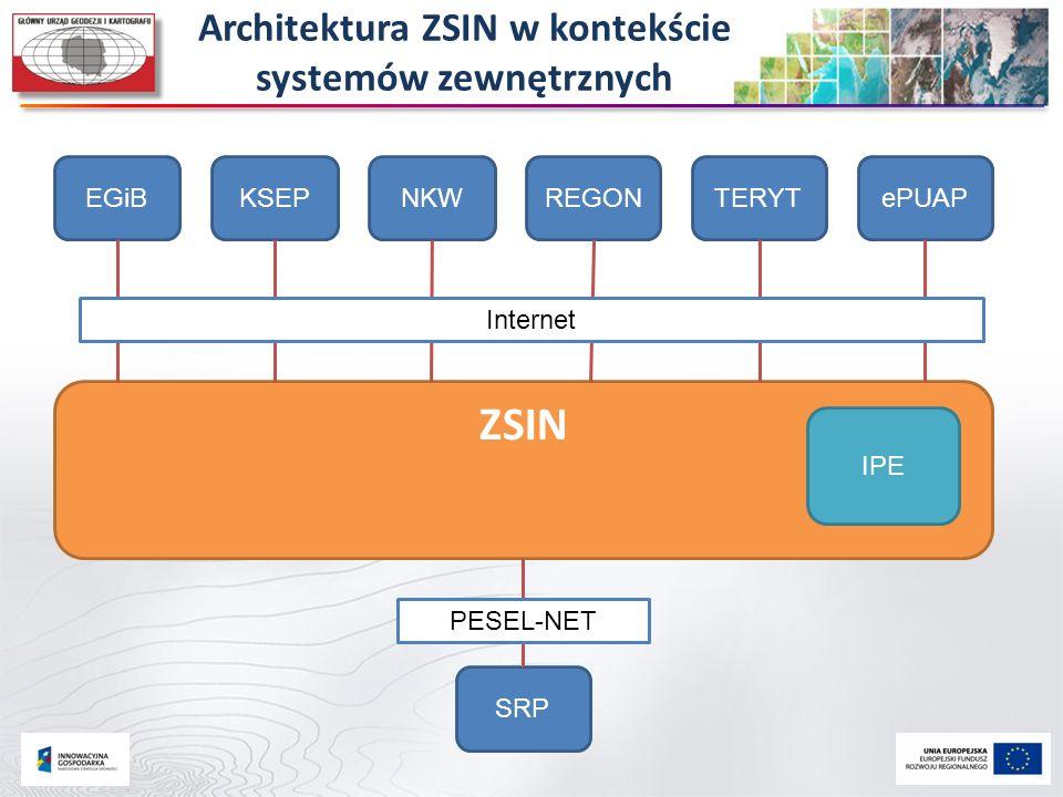 Architektura ZSIN w kontekście systemów zewnętrznych ZSIN IPE EGiBKSEPNKWREGONTERYTePUAP SRP Internet PESEL-NET