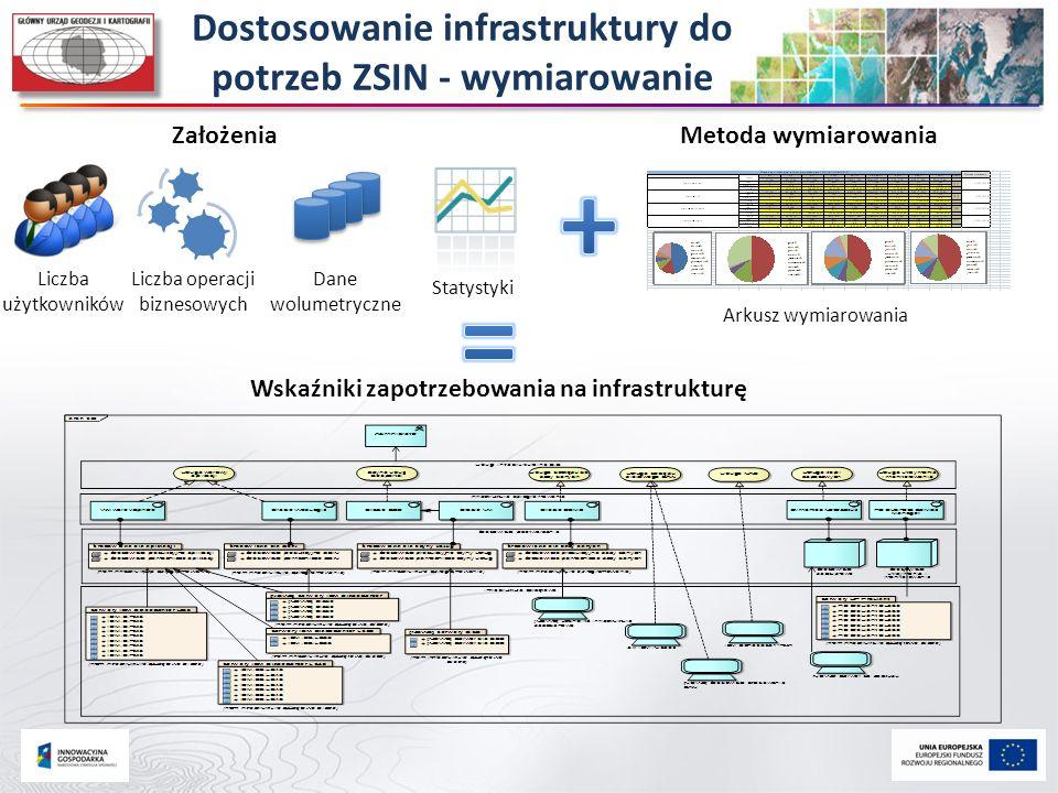 Dostosowanie infrastruktury do potrzeb ZSIN - wymiarowanie Arkusz wymiarowania ZałożeniaMetoda wymiarowania Liczba użytkowników Liczba operacji biznes