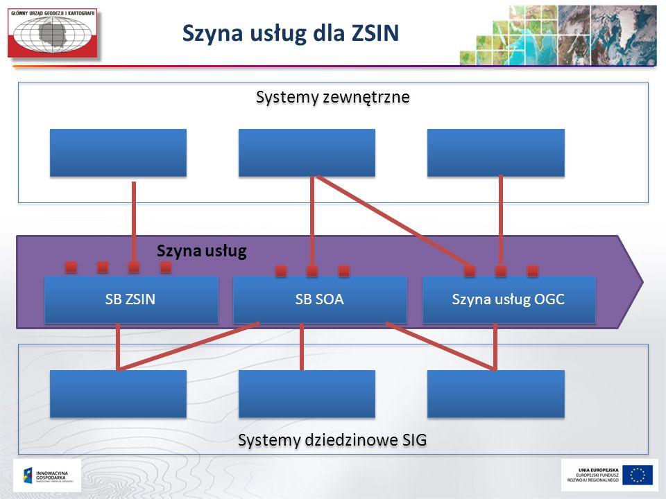 Szyna usług dla ZSIN Szyna usług Systemy zewnętrzne SB ZSIN SB SOA Szyna usług OGC Systemy dziedzinowe SIG