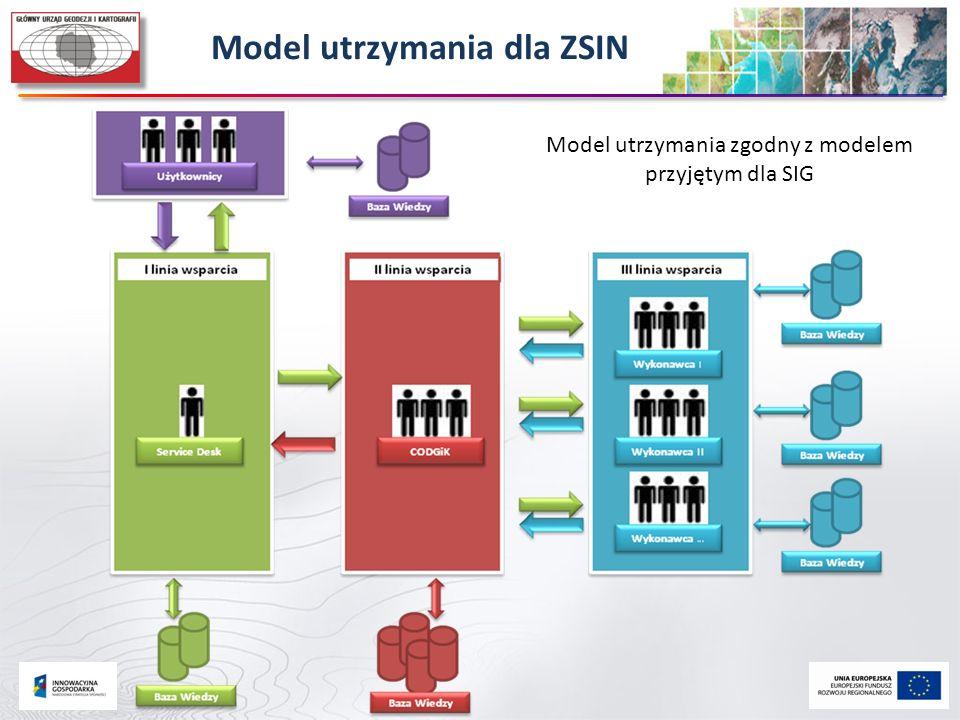 Model utrzymania dla ZSIN Model utrzymania zgodny z modelem przyjętym dla SIG