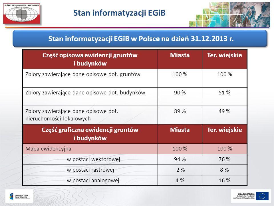 Stan informatyzacji EGiB Stan informatyzacji EGiB w Polsce na dzień 31.12.2013 r. Część opisowa ewidencji gruntów i budynków MiastaTer. wiejskie Zbior