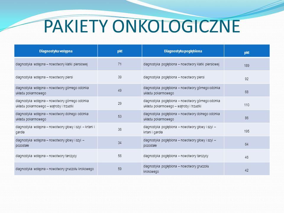 PAKIETY ONKOLOGICZNE Diagnostyka wstępnapktDiagnostyka pogłębiona pkt diagnostyka wstępna – nowotwory klatki piersiowej71diagnostyka pogłębiona – nowo
