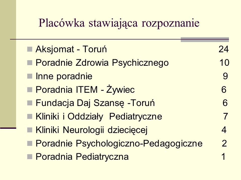 Placówka stawiająca rozpoznanie Aksjomat - Toruń 24 Poradnie Zdrowia Psychicznego 10 Inne poradnie 9 Poradnia ITEM - Żywiec 6 Fundacja Daj Szansę -Tor