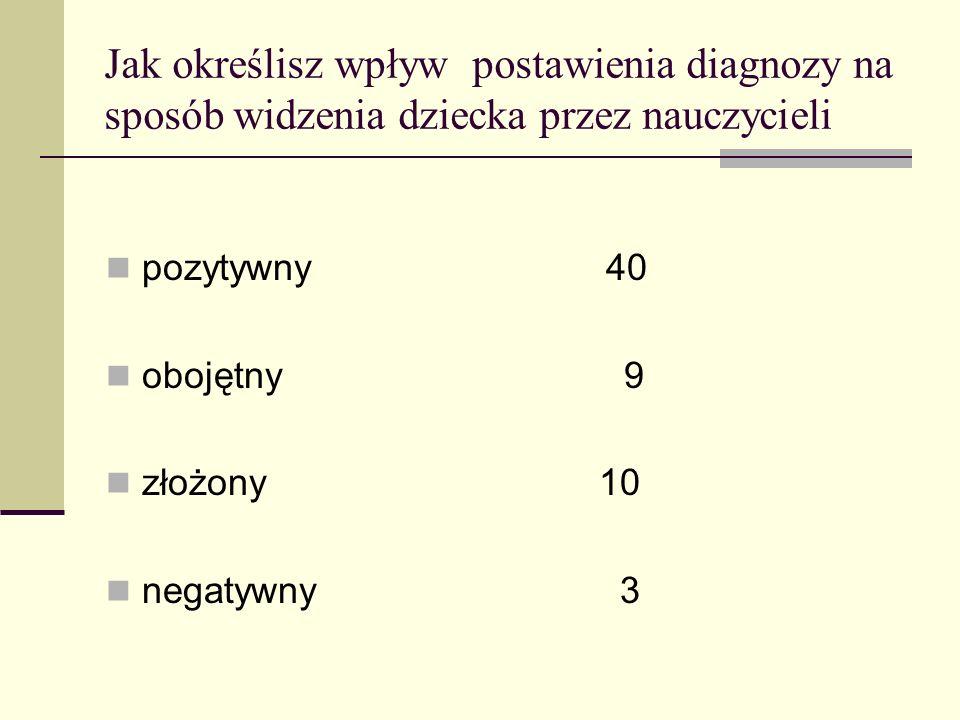 Jak określisz wpływ postawienia diagnozy na sposób widzenia dziecka przez nauczycieli pozytywny 40 obojętny 9 złożony 10 negatywny 3
