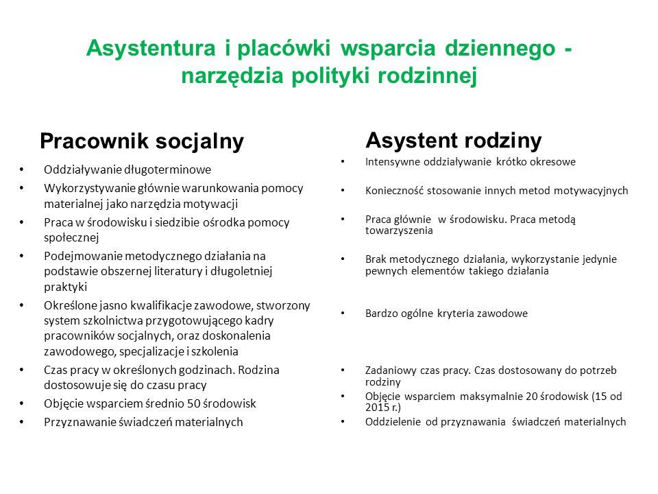 Asystentura i placówki wsparcia dziennego - narzędzia polityki rodzinnej Pracownik socjalny Oddziaływanie długoterminowe Wykorzystywanie głównie warun