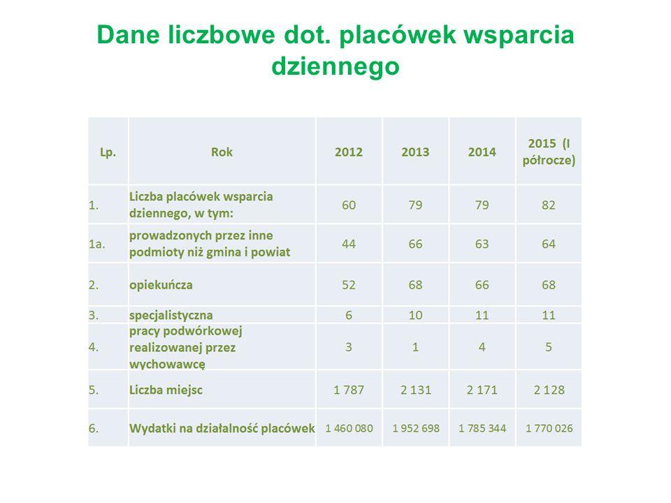 Dane liczbowe dot. placówek wsparcia dziennego