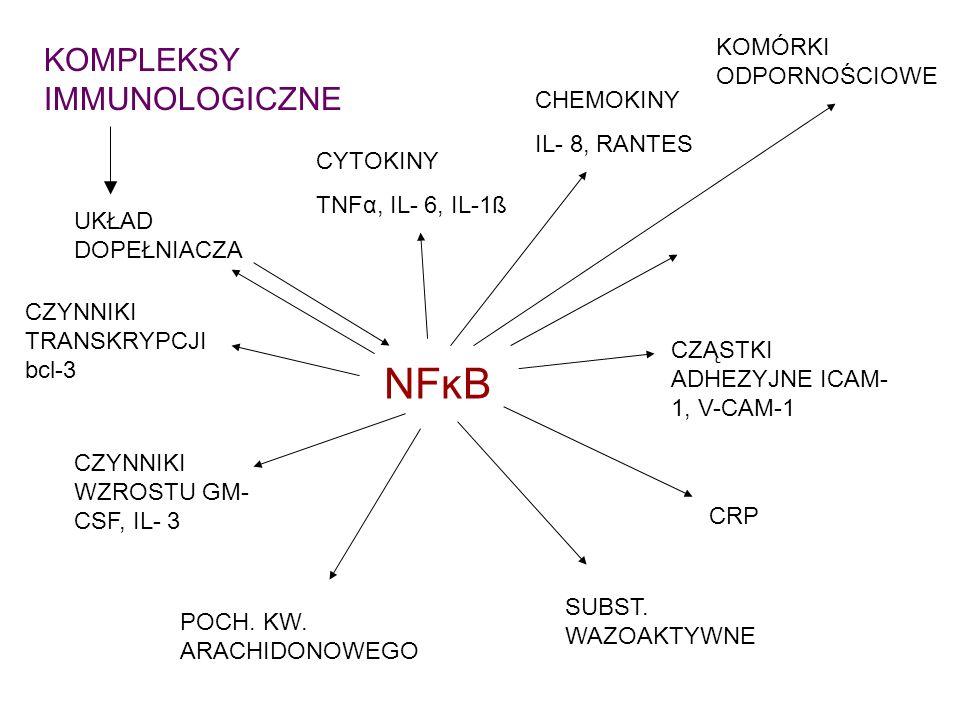 NFĸB CYTOKINY TNFα, IL- 6, IL-1ß CHEMOKINY IL- 8, RANTES UKŁAD DOPEŁNIACZA CZYNNIKI WZROSTU GM- CSF, IL- 3 CRP CZYNNIKI TRANSKRYPCJI bcl-3 CZĄSTKI ADH
