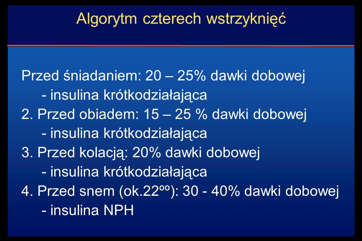 Algorytm czterech wstrzyknięć Przed śniadaniem: 20 – 25% dawki dobowej - insulina krótkodziałająca 2.