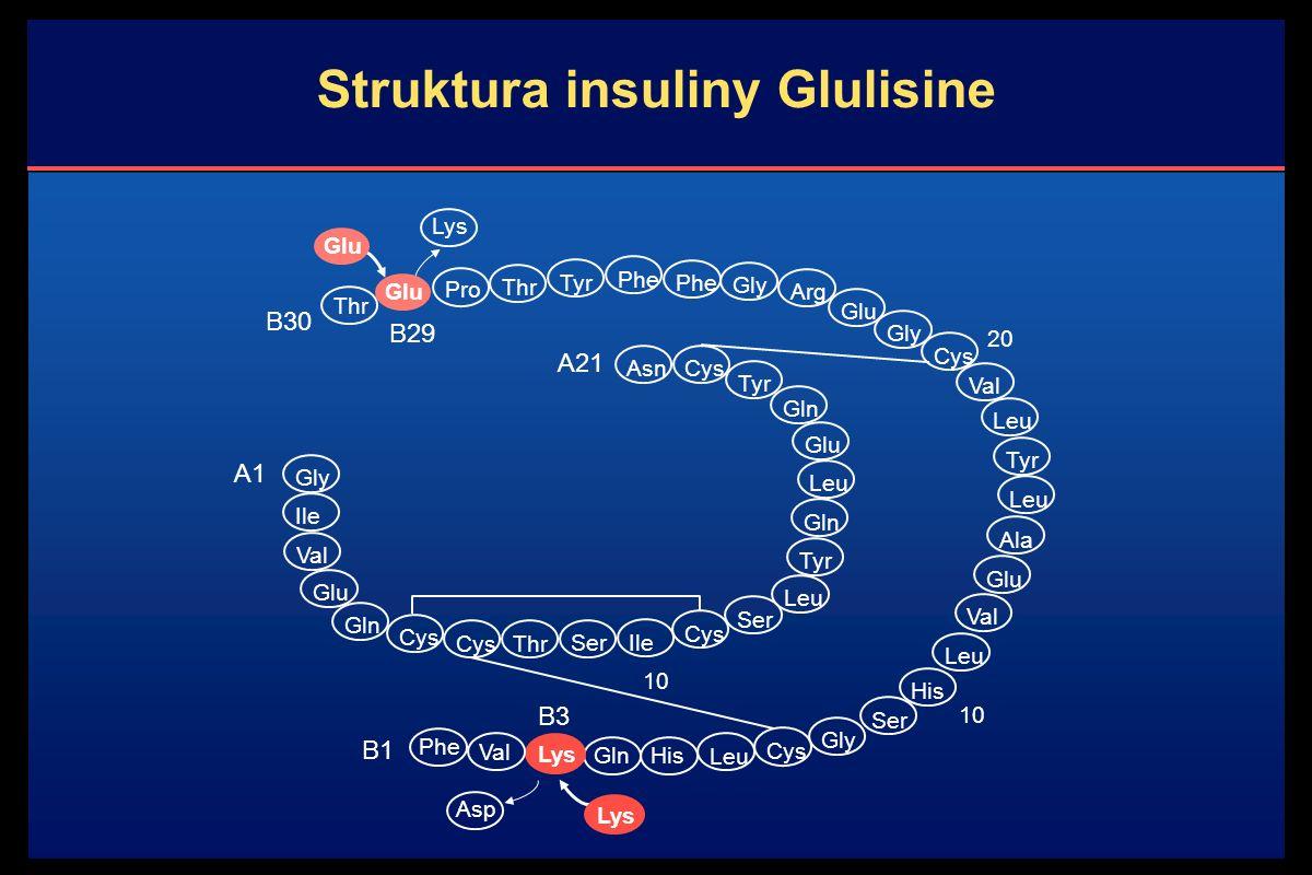 Struktura insuliny Glulisine Lys Thr Glu Thr Tyr Phe Gly Arg Glu Gly Cys Val Leu Tyr Leu Pro Ala Glu Val His Ser Gly Cys Leu HisGln Lys Val Phe Gly Ile Val Glu Gln Cys Thr Ser Ile Cys Ser Leu Tyr Gln Leu Glu Gln Tyr Cys Asn 10 20 Leu B1 A1 10 A21 Asp Lys B3 Phe B29 Glu B30